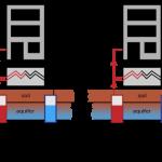 Seasonal Thermal Storage & Geothermal